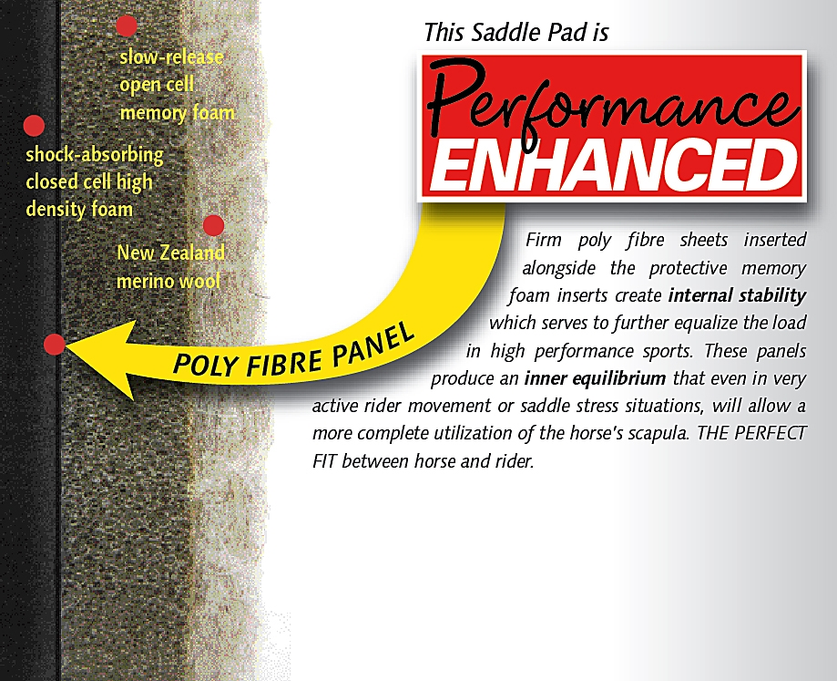 Cavallo Performance Enhanced Saddle Pad System